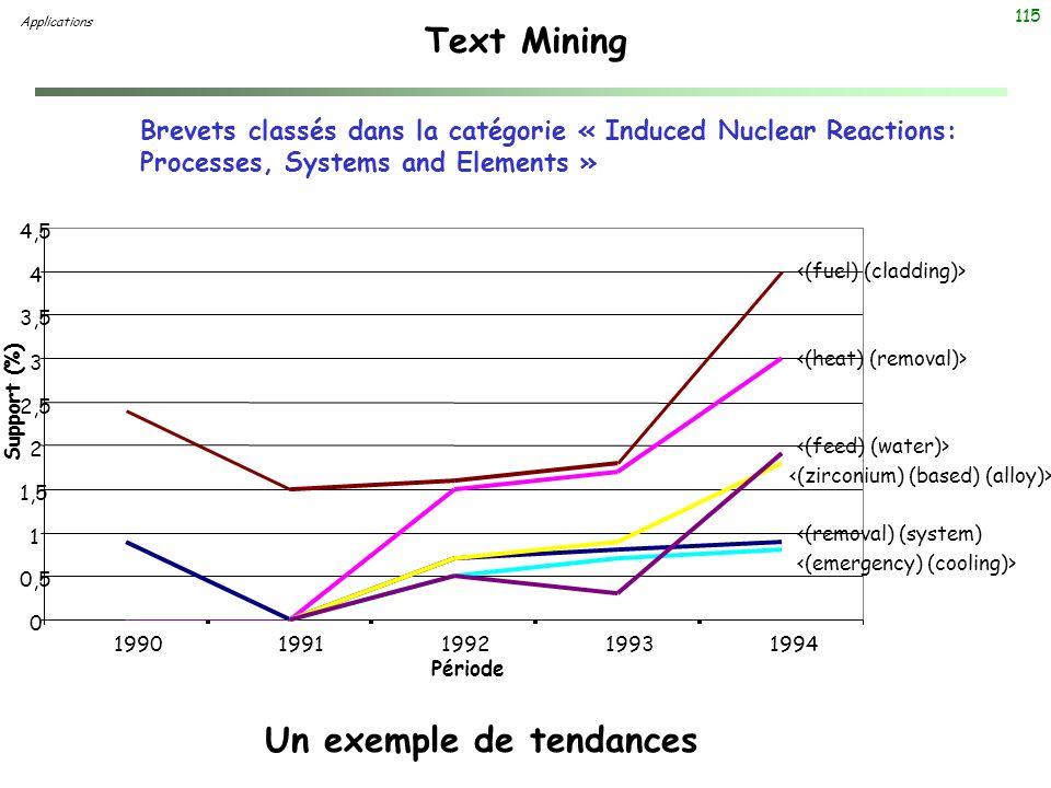 115 Text Mining Un exemple de tendances Brevets classés dans la catégorie « Induced Nuclear Reactions: Processes, Systems and Elements » 0 0,5 1 1,5 2