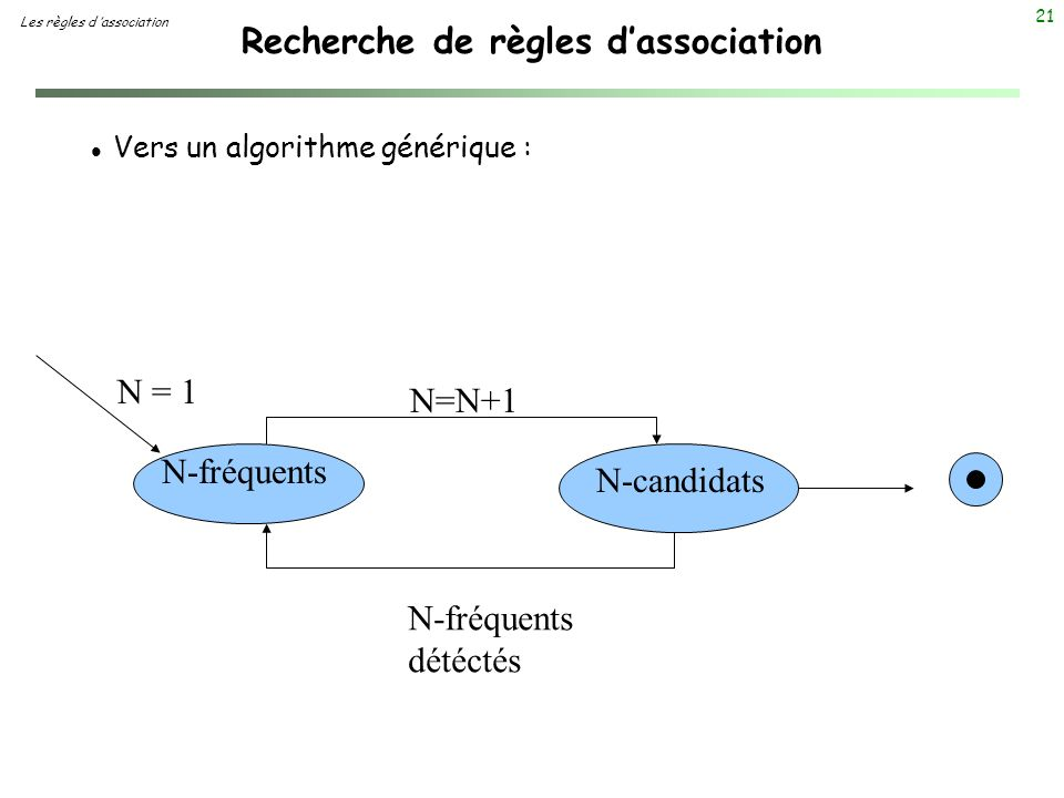 21 Recherche de règles dassociation Les règles d association l Vers un algorithme générique : N = 1 N-fréquents N=N+1 N-candidats N-fréquents détéctés