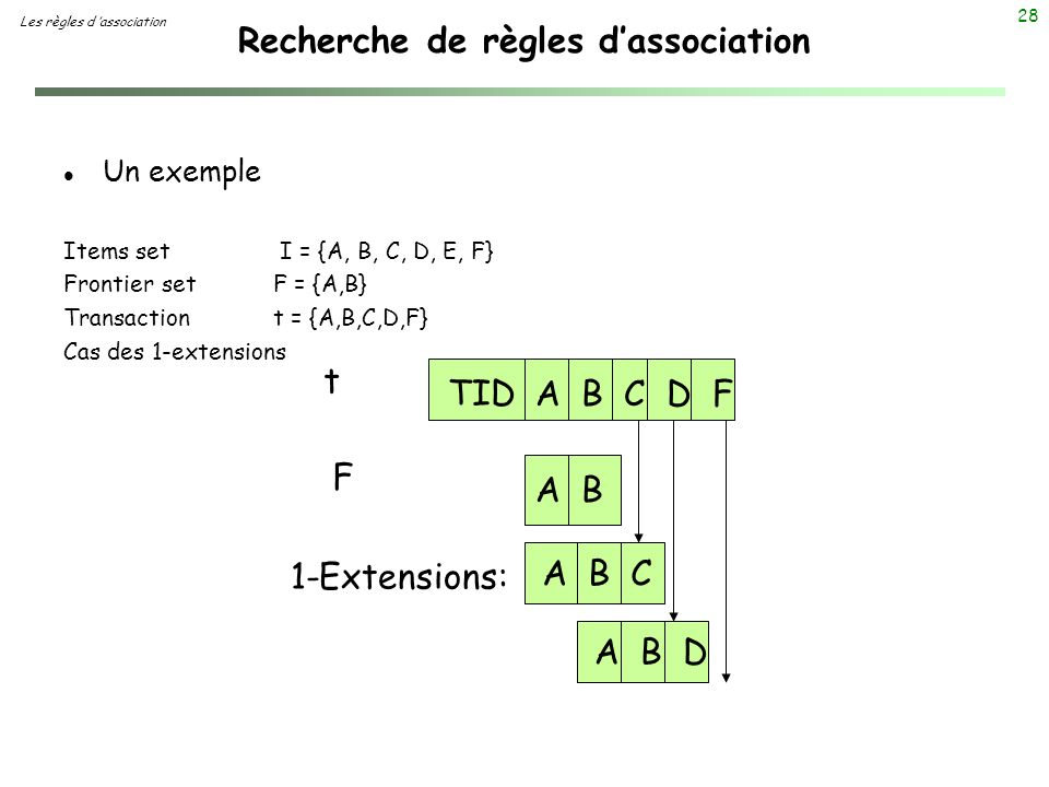 28 Recherche de règles dassociation Les règles d association l Un exemple Items set I = {A, B, C, D, E, F} Frontier set F = {A,B} Transaction t = {A,B