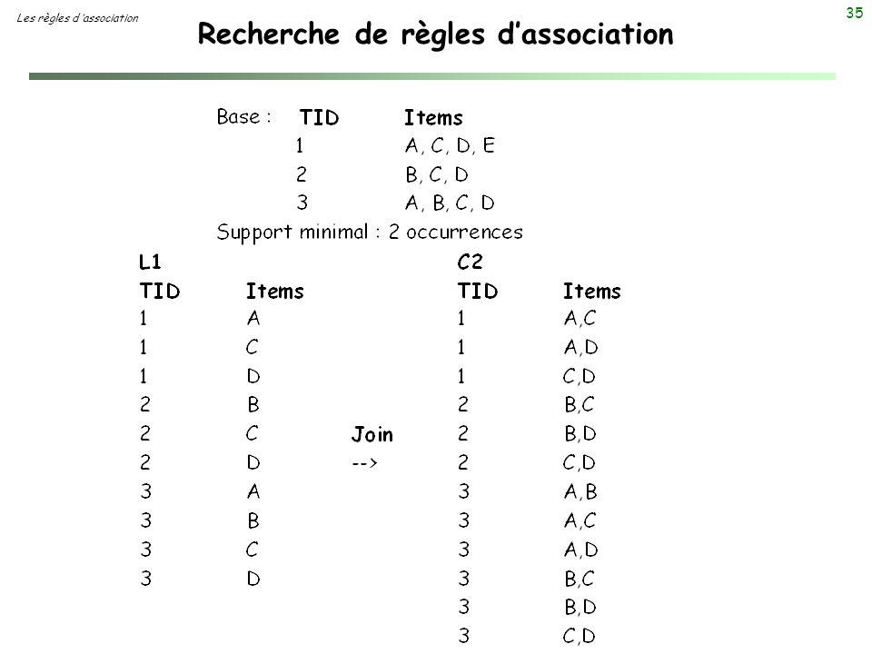 35 Recherche de règles dassociation Les règles d association