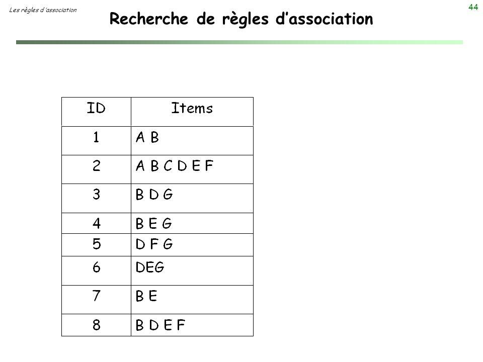44 Recherche de règles dassociation Les règles d association