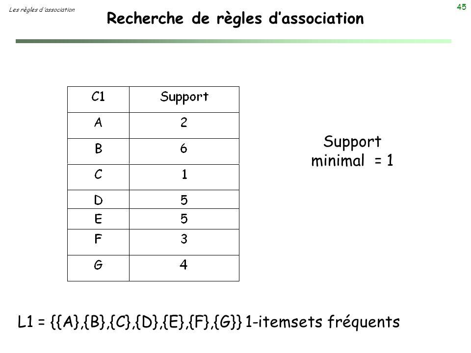 45 Recherche de règles dassociation Les règles d association L1 = {{A},{B},{C},{D},{E},{F},{G}} 1-itemsets fréquents Support minimal = 1