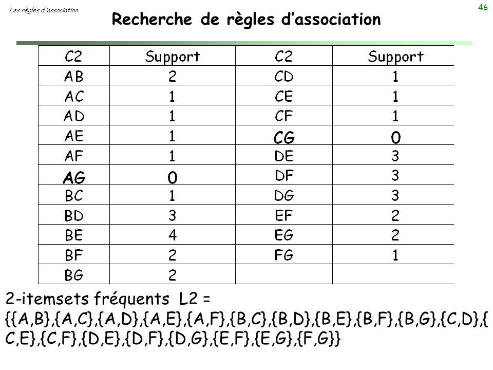 46 Recherche de règles dassociation Les règles d association 2-itemsets fréquents L2 = {{A,B},{A,C},{A,D},{A,E},{A,F},{B,C},{B,D},{B,E},{B,F},{B,G},{C