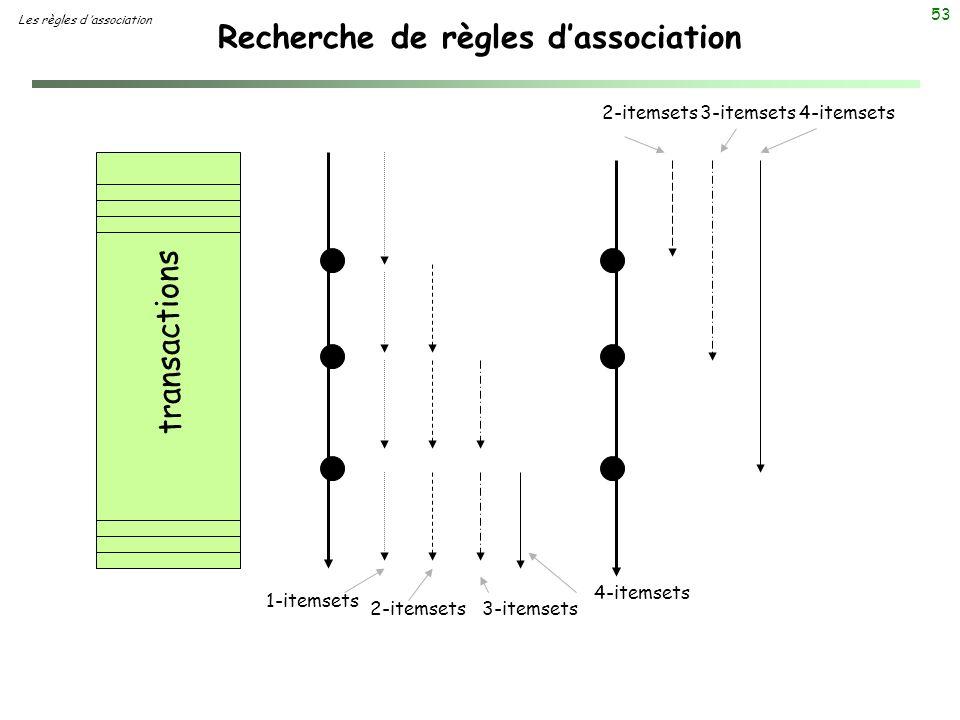 53 Recherche de règles dassociation Les règles d association transactions 4-itemsets 2-itemsets3-itemsets4-itemsets 1-itemsets 2-itemsets3-itemsets
