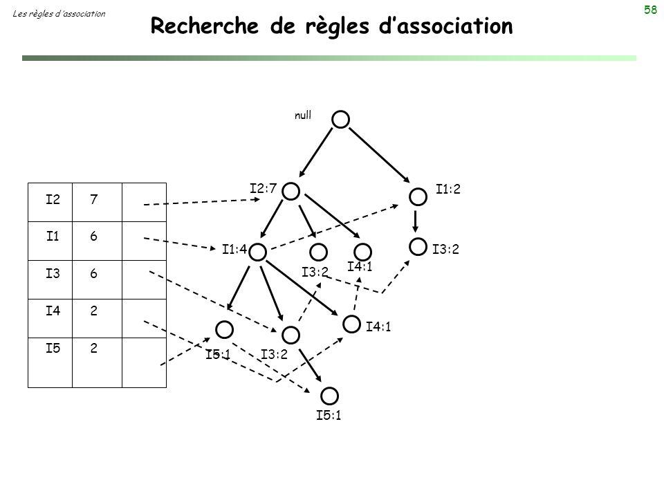 58 Recherche de règles dassociation Les règles d association null I2:7 I1:4 I5:1 I3:2 I4:1 I3:2 I4:1 I1:2 I3:2 I2 I1 I3 I4 I5 7662276622