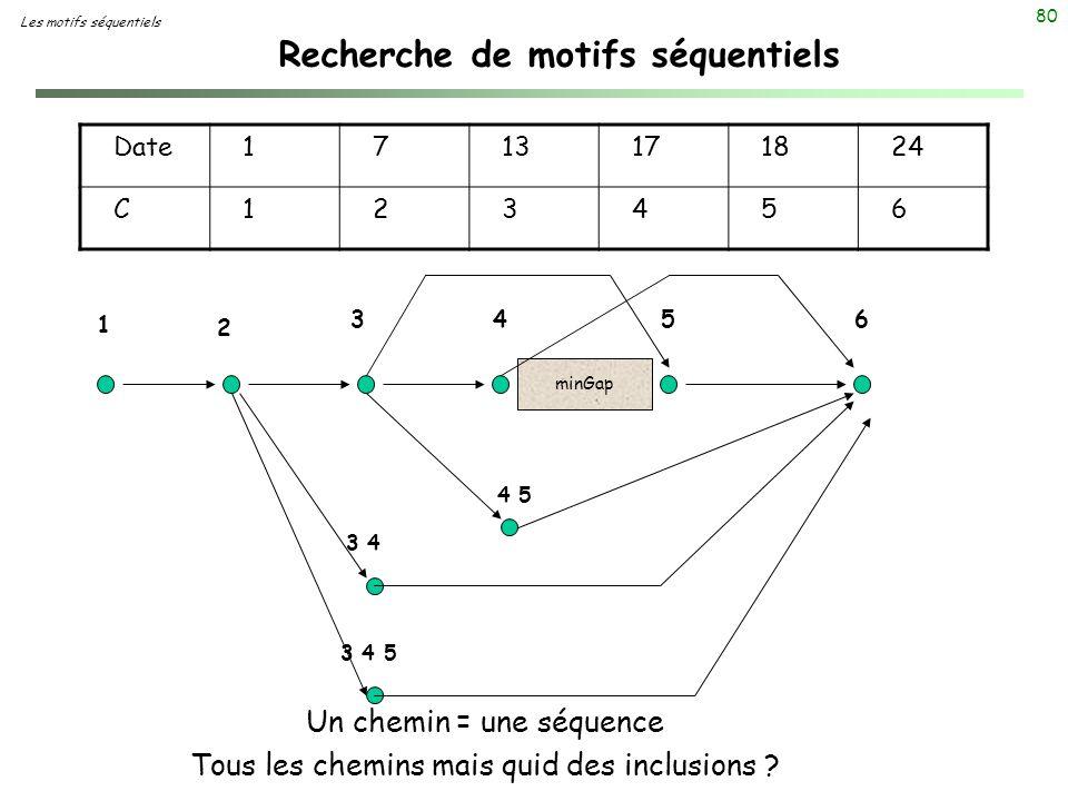 80 Date1713171824 C123456 Recherche de motifs séquentiels Les motifs séquentiels 1 2 3456 minGap 4 5 3 4 3 4 5 Un chemin = une séquence Tous les chemi