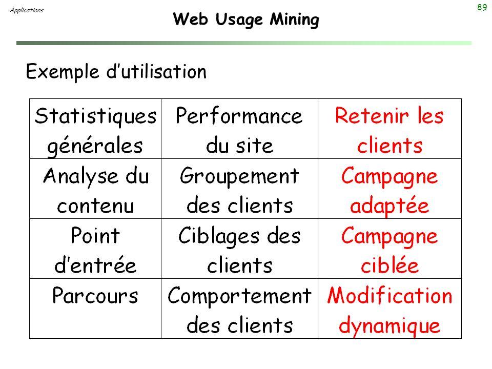 89 Web Usage Mining Exemple dutilisation Applications