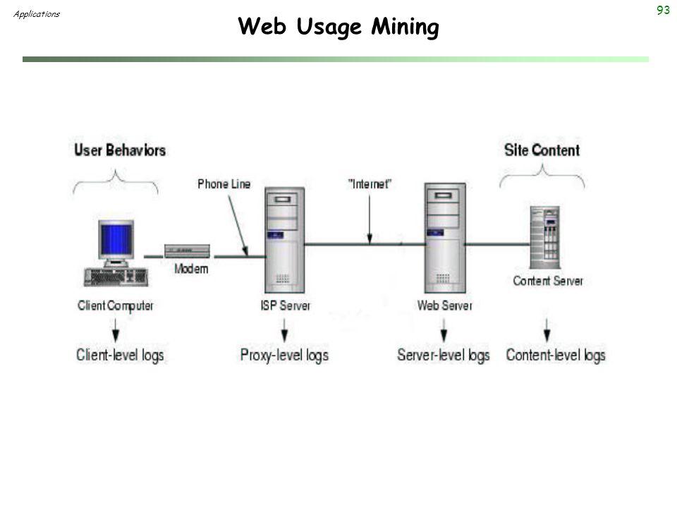 93 Web Usage Mining Applications