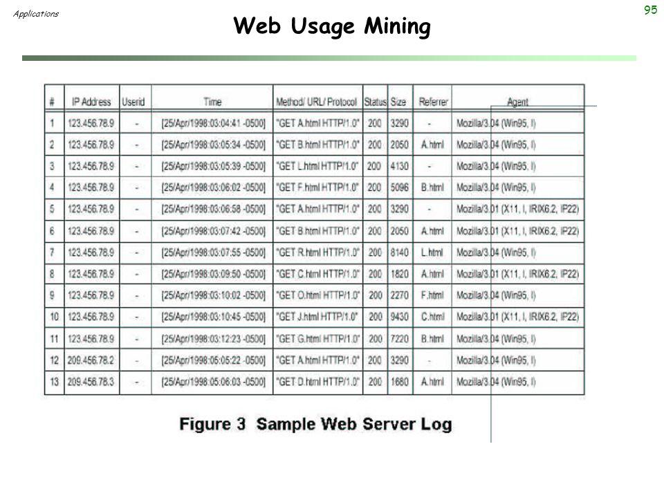 95 Web Usage Mining Applications