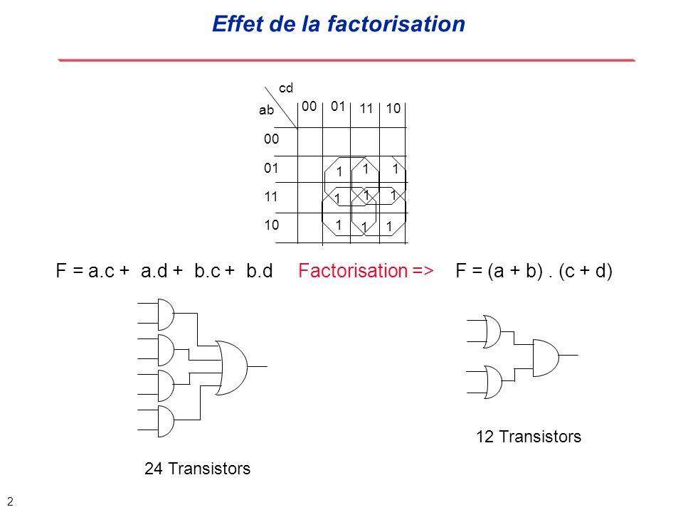 23 Décomposition technologique (Technology Mapping) Exemple: t 1 = a + bc; t 2 = d + e; t 3 = ab + c; t 4 = t 1 t 2 + fg; t 5 = t 4 h + t 2 t 3 ; F = t 5; Ensemble d équations logiques non optimisées de 16 littéraux d+ea+bc t 5 t 1 t 2 + fg F ab+c t 4 h + t 2 t 3