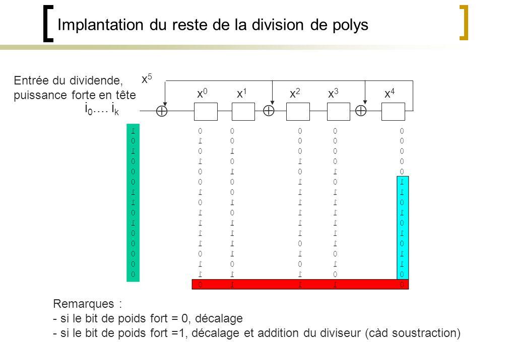 Implantation du reste de la division de polys Remarques : - si le bit de poids fort = 0, décalage - si le bit de poids fort =1, décalage et addition du diviseur (càd soustraction) Entrée du dividende, puissance forte en tête i 0....