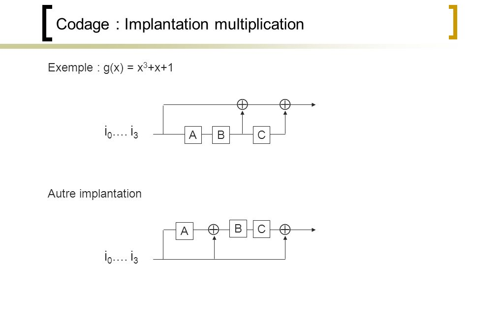 Codage : Implantation multiplication ABC i 0....i 3 Exemple : g(x) = x 3 +x+1 A B C i 0....