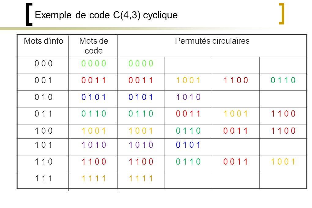 Exemple de code C(4,3) cyclique Mots d infoMots de code Permutés circulaires 0 0 00 0 0 0 10 0 1 1 1 0 0 11 1 0 00 1 1 0 0 1 00 1 1 0 0 1 10 1 1 0 0 0 1 11 0 0 11 1 0 0 1 0 01 0 0 1 0 1 1 00 0 1 11 1 0 0 1 0 11 0 0 1 1 1 01 1 0 0 0 1 1 00 0 1 11 0 0 1 1 1 11 1