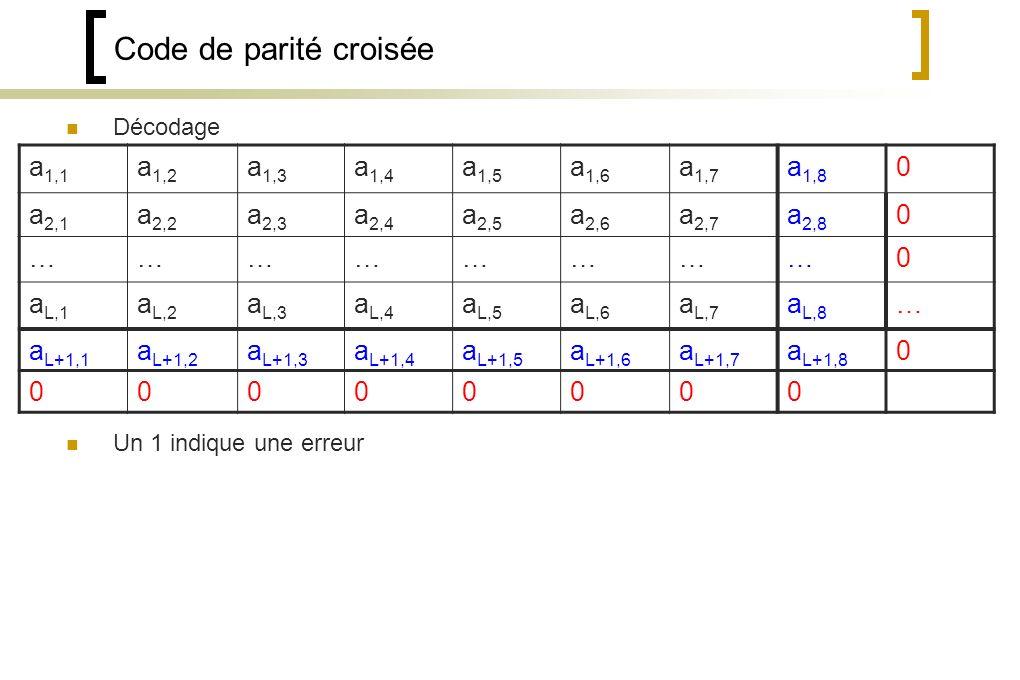 Code de parité croisée Décodage Un 1 indique une erreur a 1,1 a 1,2 a 1,3 a 1,4 a 1,5 a 1,6 a 1,7 a 1,8 0 a 2,1 a 2,2 a 2,3 a 2,4 a 2,5 a 2,6 a 2,7 a 2,8 0 ……………………0 a L,1 a L,2 a L,3 a L,4 a L,5 a L,6 a L,7 a L,8 … a L+1,1 a L+1,2 a L+1,3 a L+1,4 a L+1,5 a L+1,6 a L+1,7 a L+1,8 0 00000000