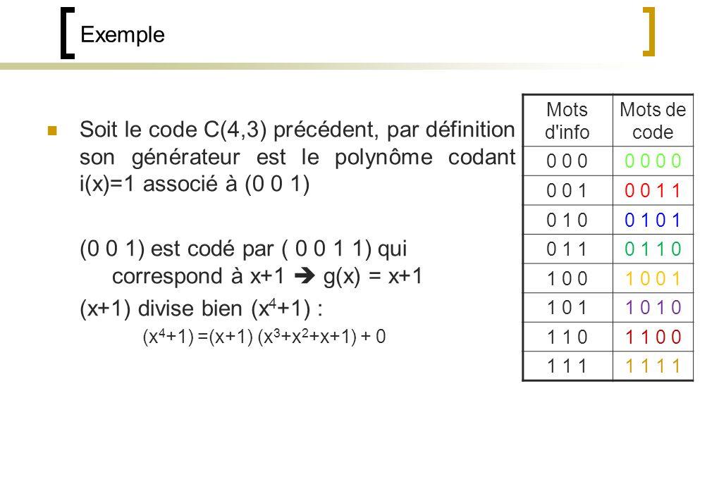 Exemple Soit le code C(4,3) précédent, par définition son générateur est le polynôme codant i(x)=1 associé à (0 0 1) (0 0 1) est codé par ( 0 0 1 1) qui correspond à x+1 g(x) = x+1 (x+1) divise bien (x 4 +1) : (x 4 +1) =(x+1) (x 3 +x 2 +x+1) + 0 Mots d info Mots de code 0 0 00 0 0 0 10 0 1 1 0 1 00 1 0 1 10 1 1 0 1 0 01 0 0 1 1 0 11 0 1 1 01 1 0 0 1 1 11 1