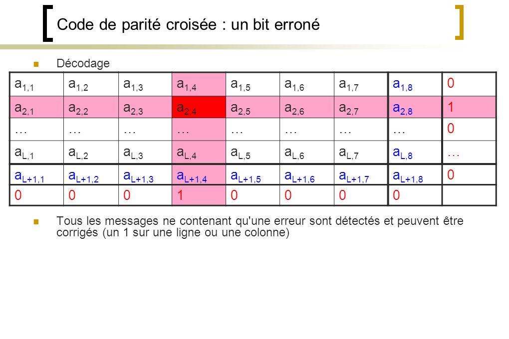 Code de parité croisée : un bit erroné Décodage Tous les messages ne contenant qu une erreur sont détectés et peuvent être corrigés (un 1 sur une ligne ou une colonne) a 1,1 a 1,2 a 1,3 a 1,4 a 1,5 a 1,6 a 1,7 a 1,8 0 a 2,1 a 2,2 a 2,3 a 2,4 a 2,5 a 2,6 a 2,7 a 2,8 1 ……………………0 a L,1 a L,2 a L,3 a L,4 a L,5 a L,6 a L,7 a L,8 … a L+1,1 a L+1,2 a L+1,3 a L+1,4 a L+1,5 a L+1,6 a L+1,7 a L+1,8 0 00010000