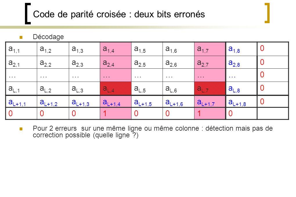 Code de parité croisée : deux bits erronés Décodage Pour 2 erreurs sur une même ligne ou même colonne : détection mais pas de correction possible (quelle ligne ?) a 1,1 a 1,2 a 1,3 a 1,4 a 1,5 a 1,6 a 1,7 a 1,8 0 a 2,1 a 2,2 a 2,3 a 2,4 a 2,5 a 2,6 a 2,7 a 2,8 0 ……………………0 a L,1 a L,2 a L,3 a L,4 a L,5 a L,6 a L,7 a L,8 0 a L+1,1 a L+1,2 a L+1,3 a L+1,4 a L+1,5 a L+1,6 a L+1,7 a L+1,8 0 00010010