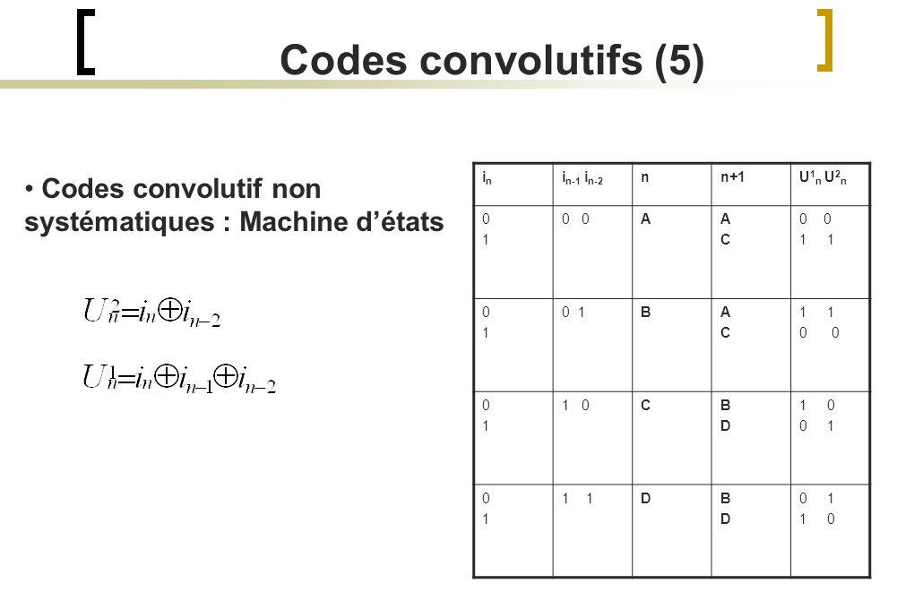 Codes convolutifs (5) Codes convolutif non systématiques : Machine détats inin i n-1 i n-2 nn+1U 1 n U 2 n 0101 0 AACAC 1 0101 0 1BACAC 1 0 0101 1 0CBDBD 0 1 0101 1 DBDBD 0 1 1 0