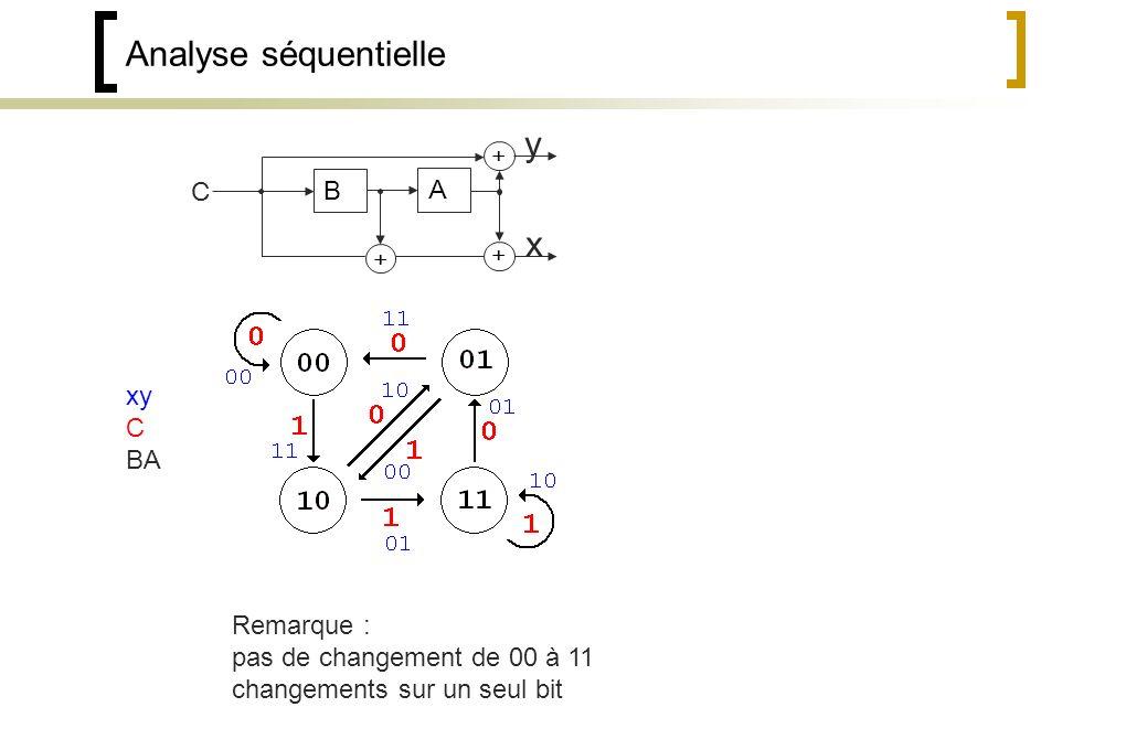 Analyse séquentielle B A C y x Remarque : pas de changement de 00 à 11 changements sur un seul bit xy C BA