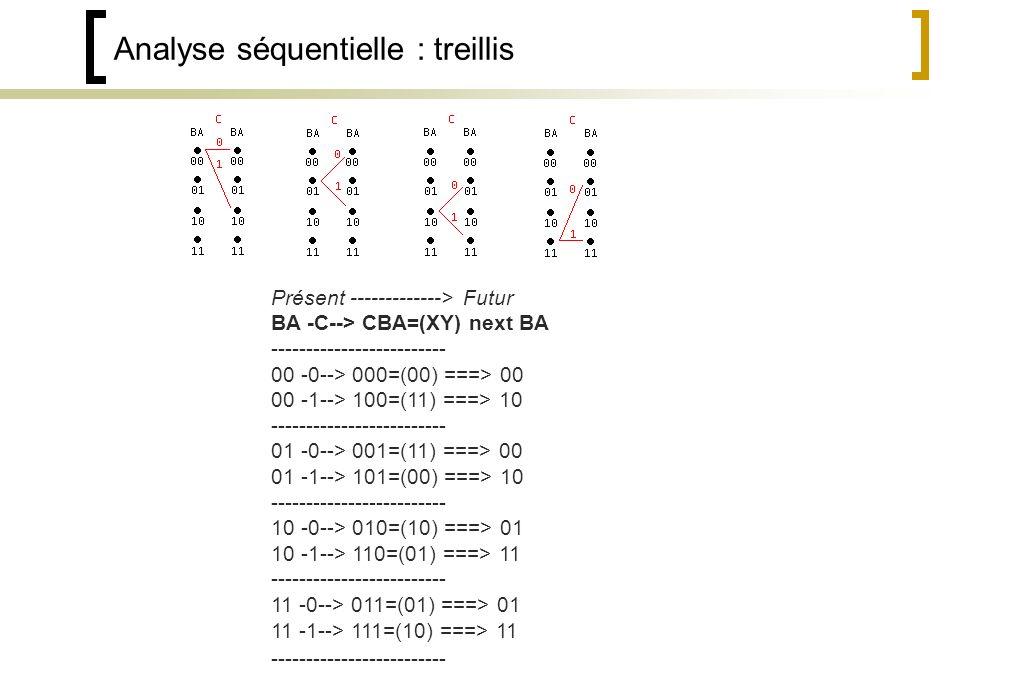 Analyse séquentielle : treillis Présent -------------> Futur BA -C--> CBA=(XY) next BA ------------------------- 00 -0--> 000=(00) ===> 00 00 -1--> 100=(11) ===> 10 ------------------------- 01 -0--> 001=(11) ===> 00 01 -1--> 101=(00) ===> 10 ------------------------- 10 -0--> 010=(10) ===> 01 10 -1--> 110=(01) ===> 11 ------------------------- 11 -0--> 011=(01) ===> 01 11 -1--> 111=(10) ===> 11 -------------------------