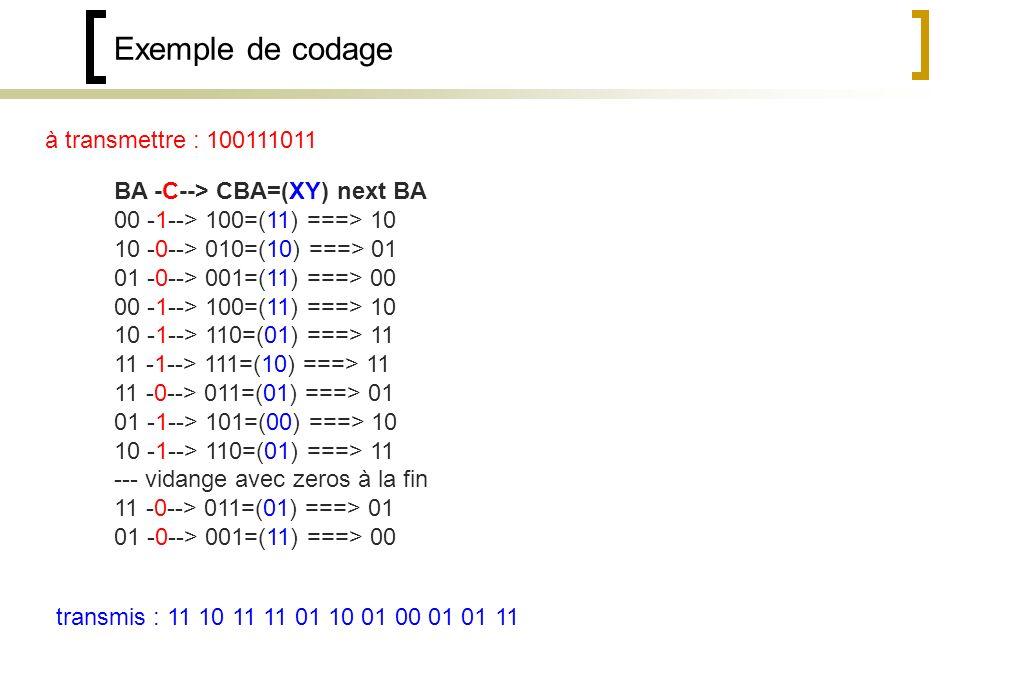 Exemple de codage à transmettre : 100111011 BA -C--> CBA=(XY) next BA 00 -1--> 100=(11) ===> 10 10 -0--> 010=(10) ===> 01 01 -0--> 001=(11) ===> 00 00 -1--> 100=(11) ===> 10 10 -1--> 110=(01) ===> 11 11 -1--> 111=(10) ===> 11 11 -0--> 011=(01) ===> 01 01 -1--> 101=(00) ===> 10 10 -1--> 110=(01) ===> 11 --- vidange avec zeros à la fin 11 -0--> 011=(01) ===> 01 01 -0--> 001=(11) ===> 00 transmis : 11 10 11 11 01 10 01 00 01 01 11