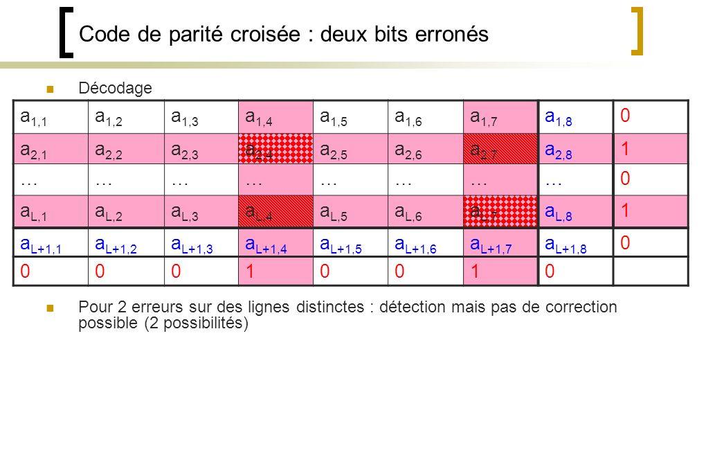 Code de parité croisée : deux bits erronés Décodage Pour 2 erreurs sur des lignes distinctes : détection mais pas de correction possible (2 possibilités) a 1,1 a 1,2 a 1,3 a 1,4 a 1,5 a 1,6 a 1,7 a 1,8 0 a 2,1 a 2,2 a 2,3 a 2,4 a 2,5 a 2,6 a 2,7 a 2,8 1 ……………………0 a L,1 a L,2 a L,3 a L,4 a L,5 a L,6 a L,7 a L,8 1 a L+1,1 a L+1,2 a L+1,3 a L+1,4 a L+1,5 a L+1,6 a L+1,7 a L+1,8 0 00010010