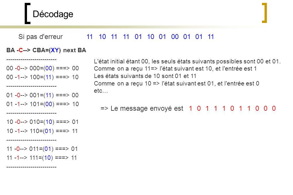 Décodage Si pas d erreur BA -C--> CBA=(XY) next BA ------------------------- 00 -0--> 000=(00) ===> 00 00 -1--> 100=(11) ===> 10 ------------------------- 01 -0--> 001=(11) ===> 00 01 -1--> 101=(00) ===> 10 ------------------------- 10 -0--> 010=(10) ===> 01 10 -1--> 110=(01) ===> 11 ------------------------- 11 -0--> 011=(01) ===> 01 11 -1--> 111=(10) ===> 11 ------------------------- 11 01 0010 01 11 L état initial étant 00, les seuls états suivants possibles sont 00 et 01.