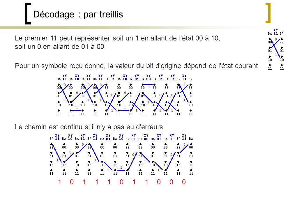 Décodage : par treillis Le premier 11 peut représenter soit un 1 en allant de l état 00 à 10, soit un 0 en allant de 01 à 00 Pour un symbole reçu donné, la valeur du bit d origine dépend de l état courant Le chemin est continu si il n y a pas eu d erreurs 11111100000