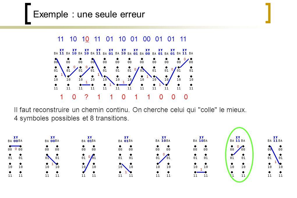 Exemple : une seule erreur 111010 01 0010 01 11 Il faut reconstruire un chemin continu.