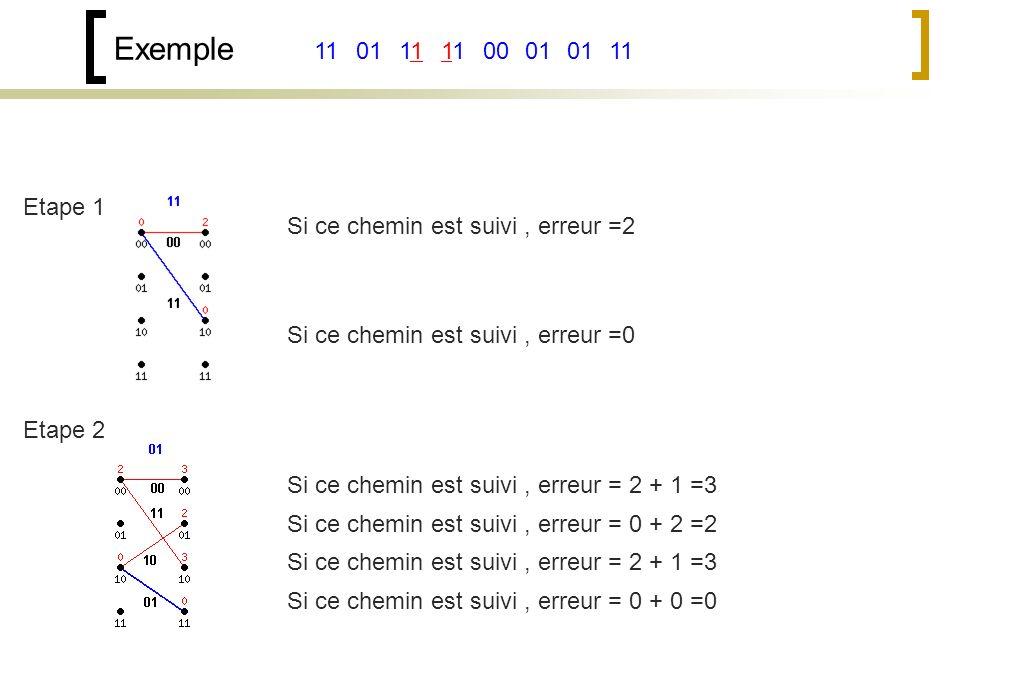 Exemple 111100011101 Etape 1 Si ce chemin est suivi, erreur =2 Si ce chemin est suivi, erreur =0 Etape 2 Si ce chemin est suivi, erreur = 2 + 1 =3 Si ce chemin est suivi, erreur = 0 + 2 =2 Si ce chemin est suivi, erreur = 2 + 1 =3 Si ce chemin est suivi, erreur = 0 + 0 =0