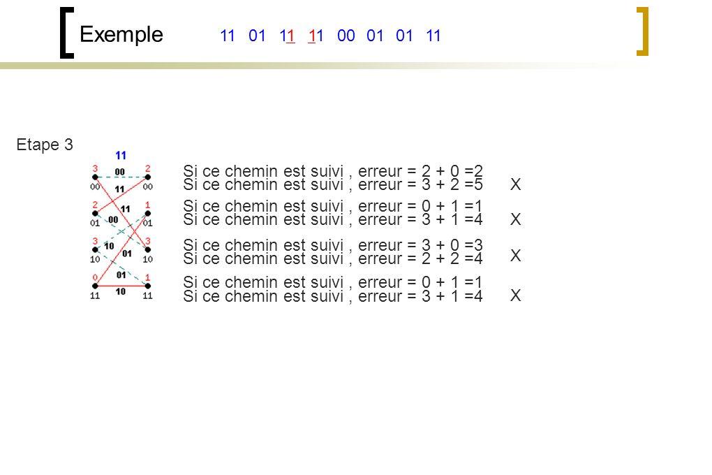Exemple 111100011101 Etape 3 Si ce chemin est suivi, erreur = 2 + 0 =2 Si ce chemin est suivi, erreur = 3 + 2 =5 Si ce chemin est suivi, erreur = 0 + 1 =1 Si ce chemin est suivi, erreur = 3 + 1 =4 Si ce chemin est suivi, erreur = 3 + 0 =3 Si ce chemin est suivi, erreur = 2 + 2 =4 Si ce chemin est suivi, erreur = 0 + 1 =1 Si ce chemin est suivi, erreur = 3 + 1 =4 X X X X
