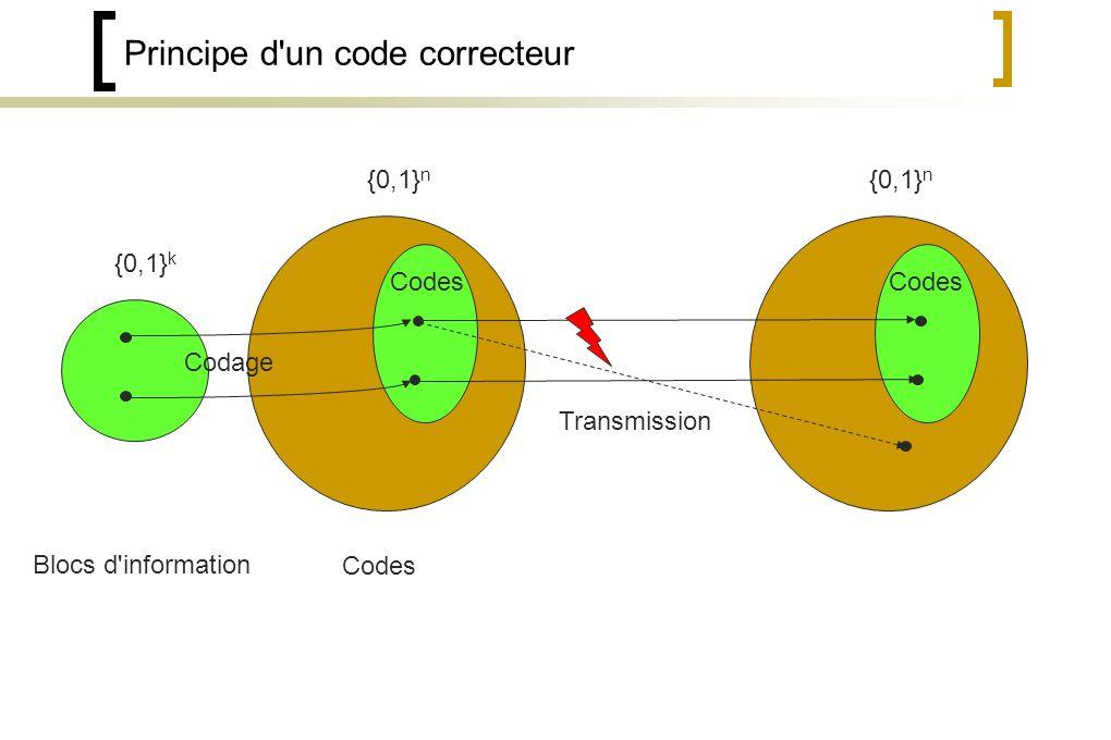Principe d un code correcteur {0,1} k Blocs d information Codes {0,1} n Codes {0,1} n Codes Transmission Codage