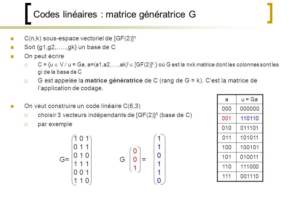 C(n,k) sous-espace vectoriel de [GF(2)] n Soit {g1,g2,…..,gk} un base de C On peut écrire C = {u V / u = Ga, a=(a1,a2,….,ak) t [GF(2)] k } où G est la nxk matrice dont les colonnes sont les gi de la base de C G est appelée la matrice génératrice de C (rang de G = k).