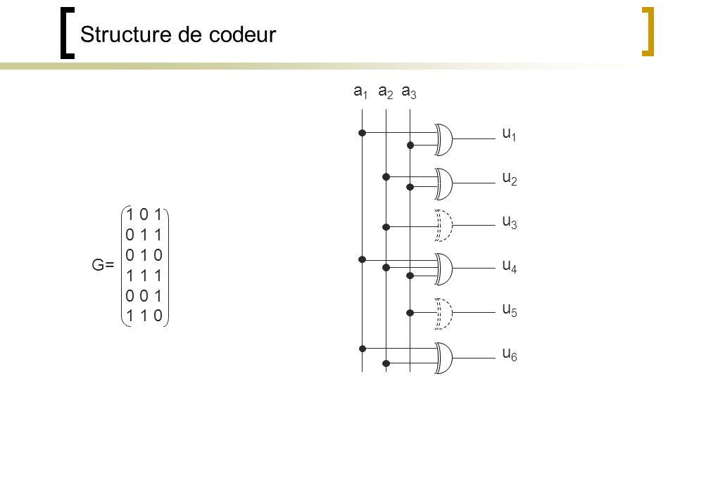 Structure de codeur 1 0 1 0 1 1 0 1 0 1 1 1 0 0 1 1 1 0 G= a1a1 a2a2 a3a3 u1u1 u2u2 u3u3 u4u4 u5u5 u6u6