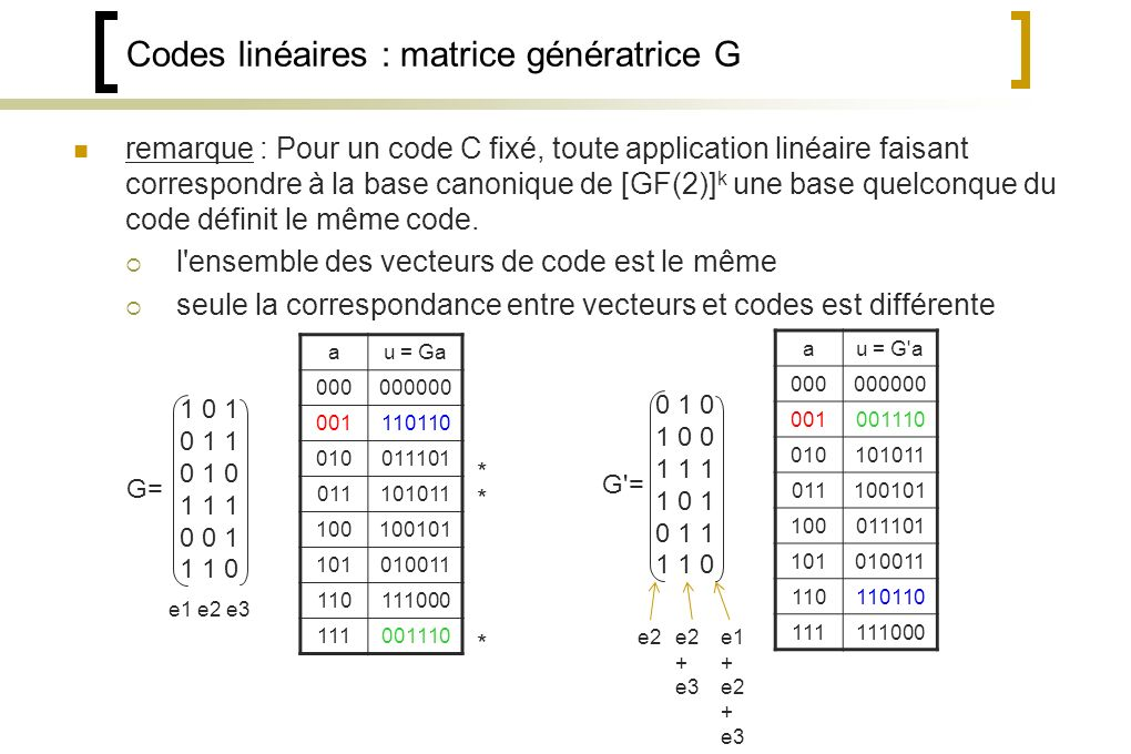 Codes linéaires : matrice génératrice G remarque : Pour un code C fixé, toute application linéaire faisant correspondre à la base canonique de [GF(2)] k une base quelconque du code définit le même code.