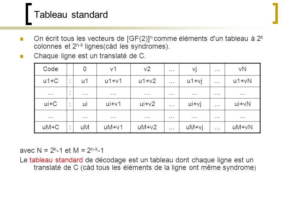 Tableau standard On écrit tous les vecteurs de [GF(2)] n comme éléments d un tableau à 2 k colonnes et 2 n-k lignes(càd les syndromes).