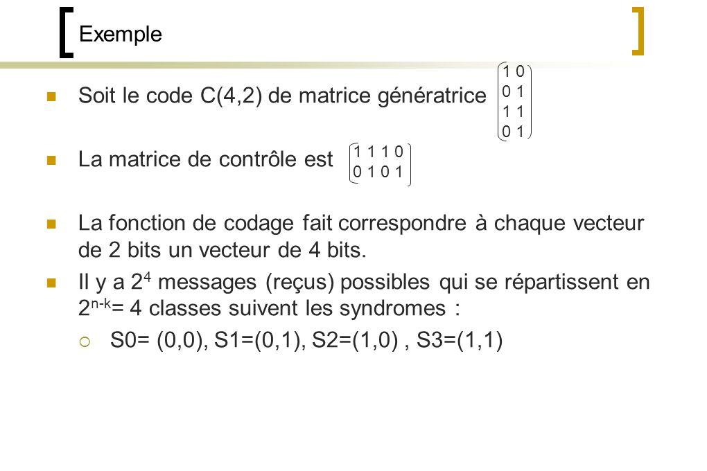 Soit le code C(4,2) de matrice génératrice La matrice de contrôle est La fonction de codage fait correspondre à chaque vecteur de 2 bits un vecteur de 4 bits.