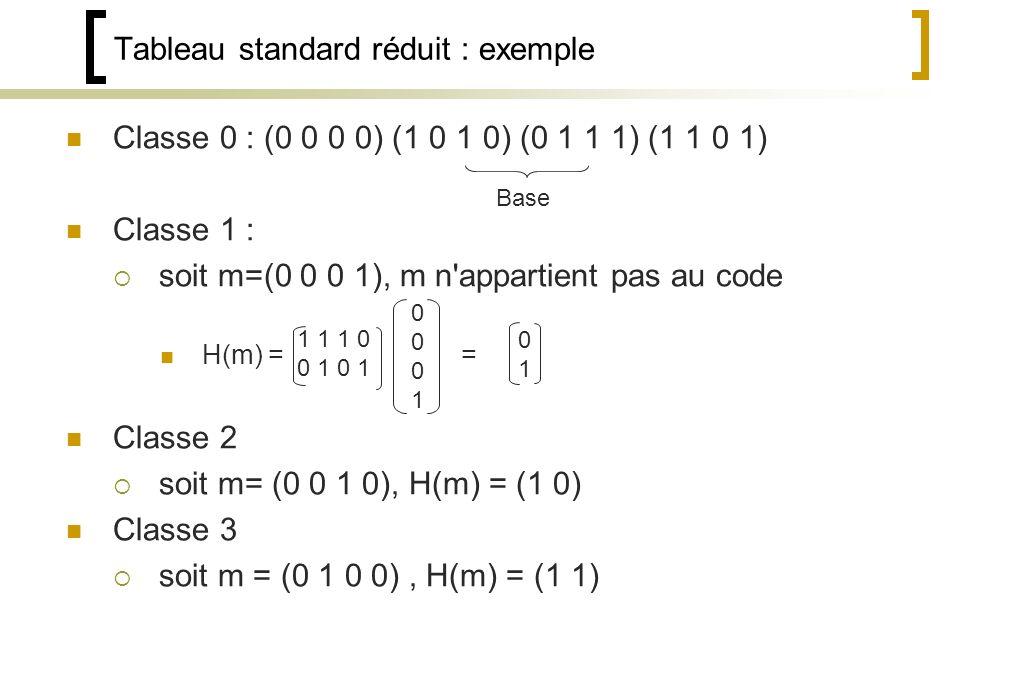Classe 0 : (0 0 0 0) (1 0 1 0) (0 1 1 1) (1 1 0 1) Classe 1 : soit m=(0 0 0 1), m n appartient pas au code H(m) = = Classe 2 soit m= (0 0 1 0), H(m) = (1 0) Classe 3 soit m = (0 1 0 0), H(m) = (1 1) Tableau standard réduit : exemple Base 1 1 1 0 0 1 0101 00010001