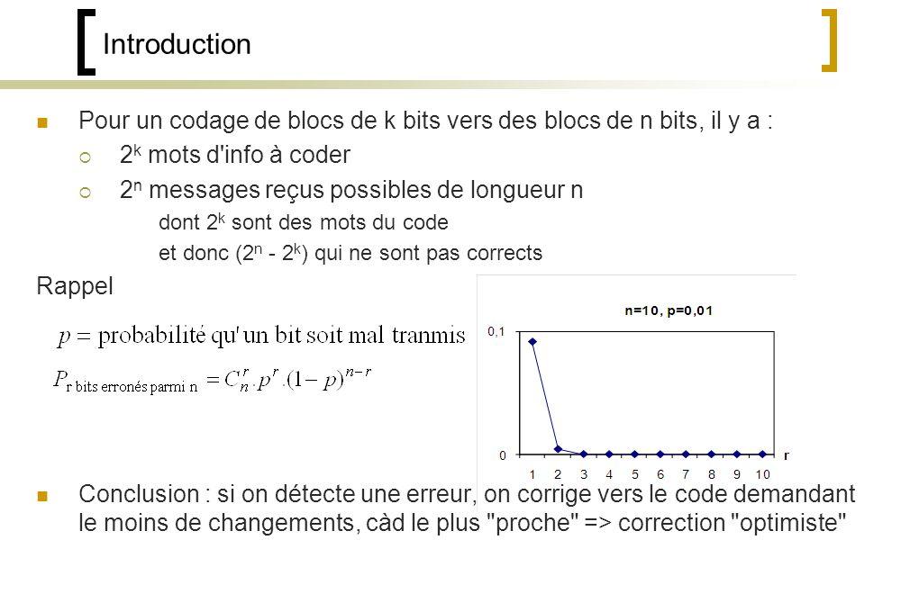 Pour un codage de blocs de k bits vers des blocs de n bits, il y a : 2 k mots d info à coder 2 n messages reçus possibles de longueur n dont 2 k sont des mots du code et donc (2 n - 2 k ) qui ne sont pas corrects Rappel Conclusion : si on détecte une erreur, on corrige vers le code demandant le moins de changements, càd le plus proche => correction optimiste Introduction