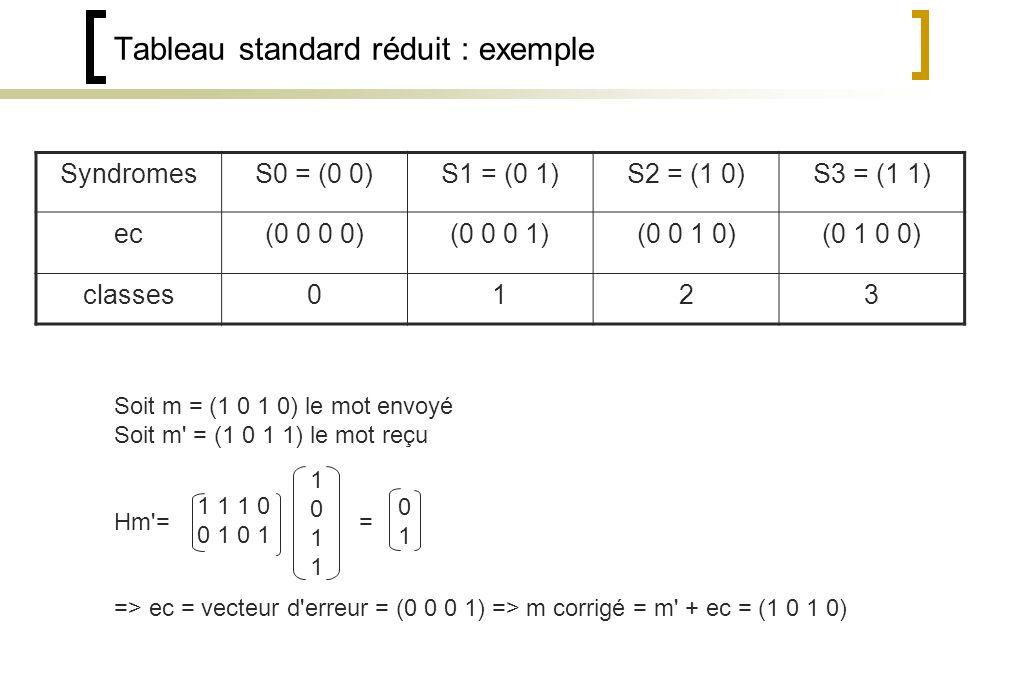 Tableau standard réduit : exemple SyndromesS0 = (0 0)S1 = (0 1)S2 = (1 0)S3 = (1 1) ec(0 0 0 0)(0 0 0 1)(0 0 1 0)(0 1 0 0) classes0123 Soit m = (1 0 1 0) le mot envoyé Soit m = (1 0 1 1) le mot reçu Hm = = => ec = vecteur d erreur = (0 0 0 1) => m corrigé = m + ec = (1 0 1 0) 1 1 1 0 0 1 0101 10111011