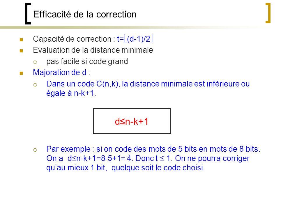 Efficacité de la correction Capacité de correction : t= (d-1)/2 Evaluation de la distance minimale pas facile si code grand Majoration de d : Dans un code C(n,k), la distance minimale est inférieure ou égale à n-k+1.