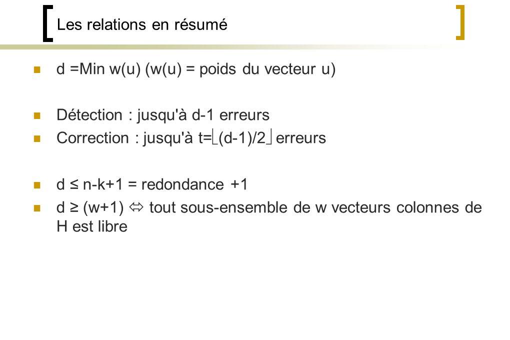 Les relations en résumé d =Min w(u) (w(u) = poids du vecteur u) Détection : jusqu à d-1 erreurs Correction : jusqu à t= (d-1)/2 erreurs d n-k+1 = redondance +1 d (w+1) tout sous-ensemble de w vecteurs colonnes de H est libre