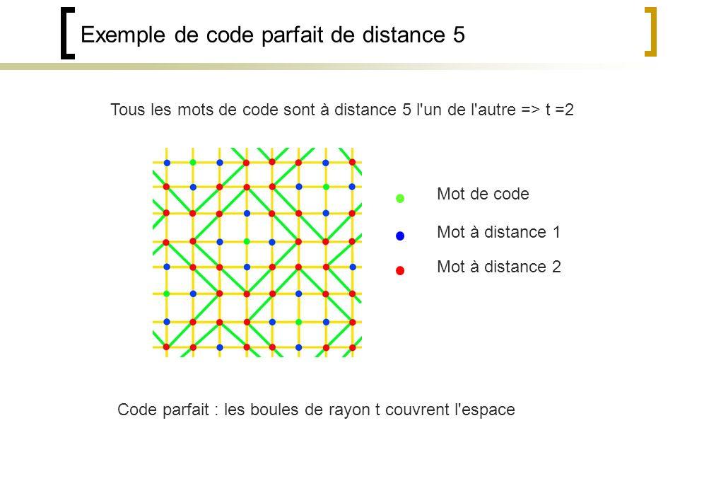 Exemple de code parfait de distance 5 Mot de code Mot à distance 1 Mot à distance 2 Tous les mots de code sont à distance 5 l un de l autre => t =2 Code parfait : les boules de rayon t couvrent l espace