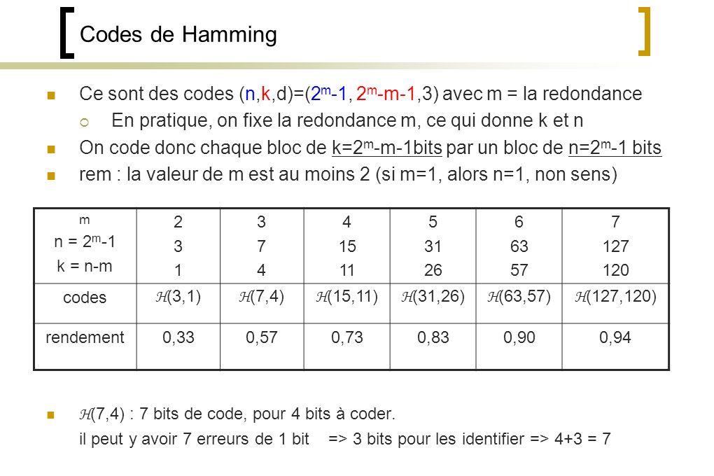 Codes de Hamming Ce sont des codes (n,k,d)=(2 m -1, 2 m -m-1,3) avec m = la redondance En pratique, on fixe la redondance m, ce qui donne k et n On code donc chaque bloc de k=2 m -m-1bits par un bloc de n=2 m -1 bits rem : la valeur de m est au moins 2 (si m=1, alors n=1, non sens) H (7,4) : 7 bits de code, pour 4 bits à coder.
