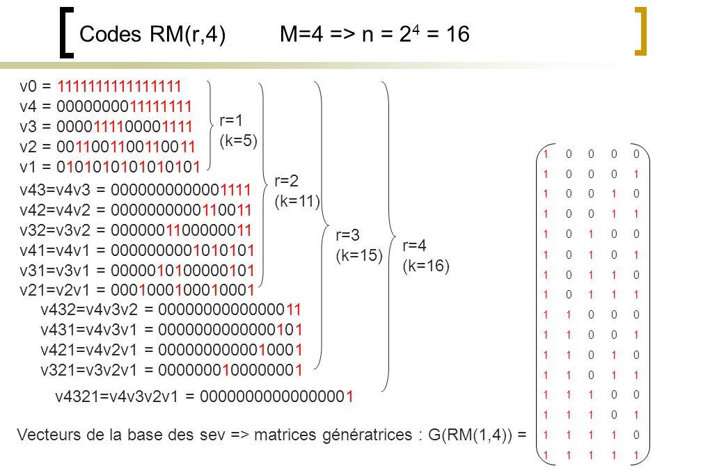 Codes RM(r,4) M=4 => n = 2 4 = 16 v0 = 1111111111111111 v4 = 0000000011111111 v3 = 0000111100001111 v2 = 0011001100110011 v1 = 0101010101010101 v43=v4v3 = 0000000000001111 v42=v4v2 = 0000000000110011 v32=v3v2 = 0000001100000011 v41=v4v1 = 0000000001010101 v31=v3v1 = 0000010100000101 v21=v2v1 = 0001000100010001 v432=v4v3v2 = 0000000000000011 v431=v4v3v1 = 0000000000000101 v421=v4v2v1 = 0000000000010001 v321=v3v2v1 = 0000000100000001 v4321=v4v3v2v1 = 00000000000000001 r=1 (k=5) r=2 (k=11) r=3 (k=15) r=4 (k=16) Vecteurs de la base des sev => matrices génératrices : G(RM(1,4)) = 10000 10001 10010 10011 10100 10101 10110 10111 11000 11001 11010 11011 11100 11101 11110 11111