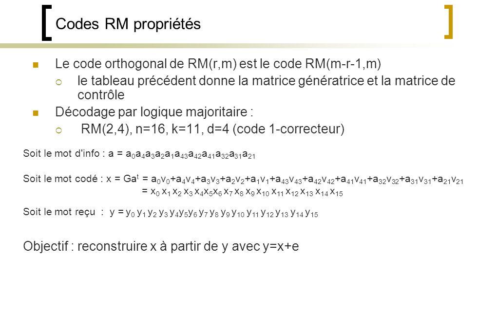 Codes RM propriétés Le code orthogonal de RM(r,m) est le code RM(m-r-1,m) le tableau précédent donne la matrice génératrice et la matrice de contrôle Décodage par logique majoritaire : RM(2,4), n=16, k=11, d=4 (code 1-correcteur) Soit le mot d info : a = a 0 a 4 a 3 a 2 a 1 a 43 a 42 a 41 a 32 a 31 a 21 Soit le mot codé : x = Ga t = a 0 v 0 +a 4 v 4 +a 3 v 3 +a 2 v 2 +a 1 v 1 +a 43 v 43 +a 42 v 42 +a 41 v 41 +a 32 v 32 +a 31 v 31 +a 21 v 21 = x 0 x 1 x 2 x 3 x 4 x 5 x 6 x 7 x 8 x 9 x 10 x 11 x 12 x 13 x 14 x 15 Soit le mot reçu : y = y 0 y 1 y 2 y 3 y 4 y 5 y 6 y 7 y 8 y 9 y 10 y 11 y 12 y 13 y 14 y 15 Objectif : reconstruire x à partir de y avec y=x+e