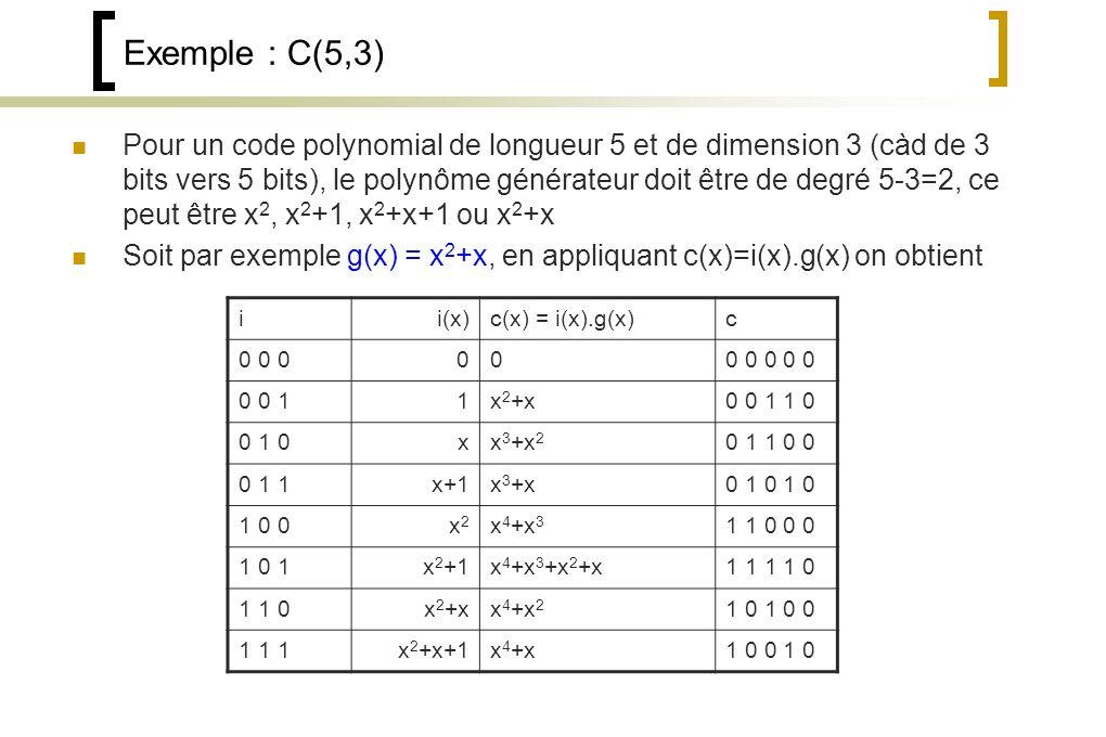 Exemple : C(5,3) Pour un code polynomial de longueur 5 et de dimension 3 (càd de 3 bits vers 5 bits), le polynôme générateur doit être de degré 5-3=2, ce peut être x 2, x 2 +1, x 2 +x+1 ou x 2 +x Soit par exemple g(x) = x 2 +x, en appliquant c(x)=i(x).g(x) on obtient ii(x)c(x) = i(x).g(x)c 0 0 0000 0 0 0 0 0 0 11x 2 +x0 0 1 1 0 0 1 0xx 3 +x 2 0 1 1 0 0 0 1 1x+1x 3 +x0 1 0 1 0 1 0 0x2x2 x 4 +x 3 1 1 0 0 0 1 0 1x 2 +1x 4 +x 3 +x 2 +x1 1 1 1 0 1 1 0x 2 +xx 4 +x 2 1 0 1 0 0 1 1 1x 2 +x+1x 4 +x1 0 0 1 0
