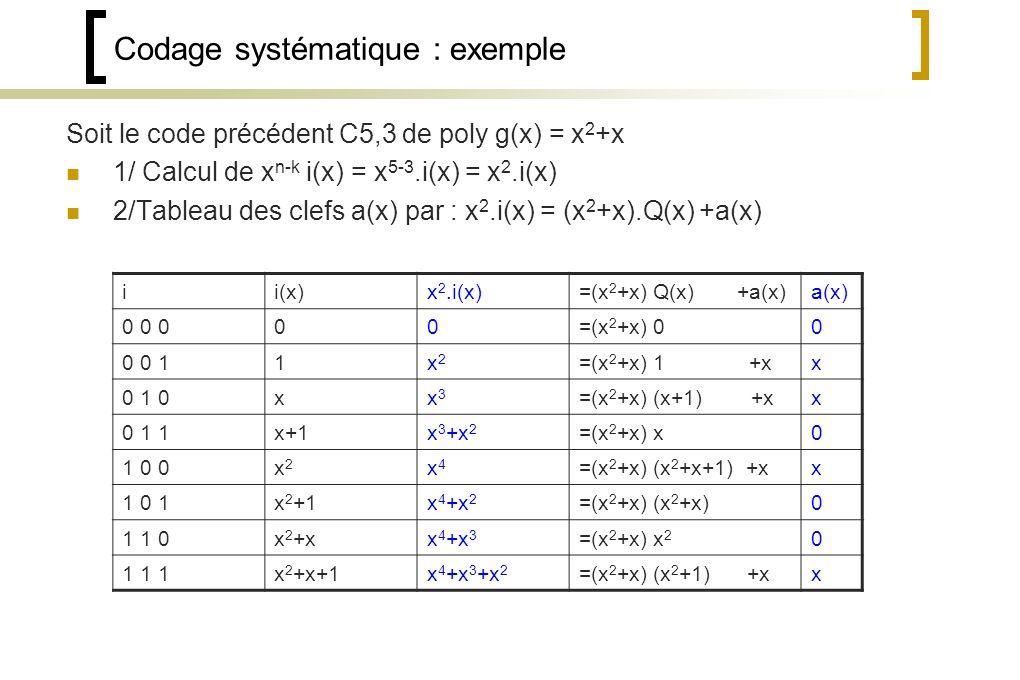 Codage systématique : exemple Soit le code précédent C5,3 de poly g(x) = x 2 +x 1/ Calcul de x n-k i(x) = x 5-3.i(x) = x 2.i(x) 2/Tableau des clefs a(x) par : x 2.i(x) = (x 2 +x).Q(x) +a(x) ii(x)x 2.i(x)=(x 2 +x) Q(x) +a(x)a(x) 0 0 000=(x 2 +x) 00 0 0 11x2x2 =(x 2 +x) 1 +xx 0 1 0xx3x3 =(x 2 +x) (x+1) +xx 0 1 1x+1x 3 +x 2 =(x 2 +x) x0 1 0 0x2x2 x4x4 =(x 2 +x) (x 2 +x+1) +xx 1 0 1x 2 +1x 4 +x 2 =(x 2 +x) (x 2 +x)0 1 1 0x 2 +xx 4 +x 3 =(x 2 +x) x 2 0 1 1 1x 2 +x+1x 4 +x 3 +x 2 =(x 2 +x) (x 2 +1) +xx