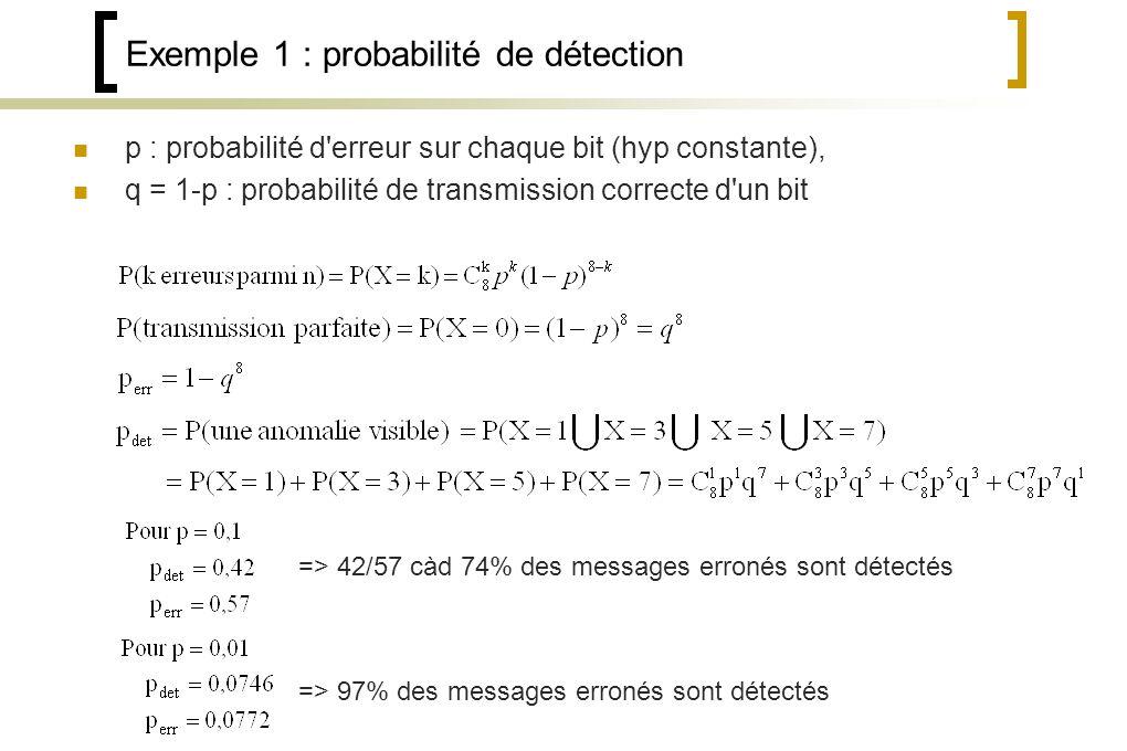 Exemple 1 : probabilité de détection p : probabilité d erreur sur chaque bit (hyp constante), q = 1-p : probabilité de transmission correcte d un bit => 42/57 càd 74% des messages erronés sont détectés => 97% des messages erronés sont détectés