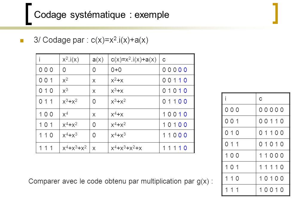 Codage systématique : exemple 3/ Codage par : c(x)=x 2.i(x)+a(x) ix 2.i(x)a(x)c(x)=x 2.i(x)+a(x)c 0 0 0000+00 0 0 0 0 0 0 1x2x2 xx 2 +x0 0 1 1 0 0 1 0x3x3 xx 3 +x0 1 0 1 0 0 1 1x 3 +x 2 0 0 1 1 0 0 1 0 0x4x4 xx 4 +x1 0 0 1 0 1 0 1x 4 +x 2 0 1 0 1 0 0 1 1 0x 4 +x 3 0 1 1 0 0 0 1 1 1x 4 +x 3 +x 2 xx 4 +x 3 +x 2 +x1 1 1 1 0 Comparer avec le code obtenu par multiplication par g(x) : ic 0 0 00 0 0 0 0 0 0 10 0 1 1 0 0 1 00 1 1 0 0 0 1 10 1 0 1 0 1 0 01 1 0 0 0 1 0 11 1 1 1 0 1 1 01 0 1 0 0 1 1 11 0 0 1 0